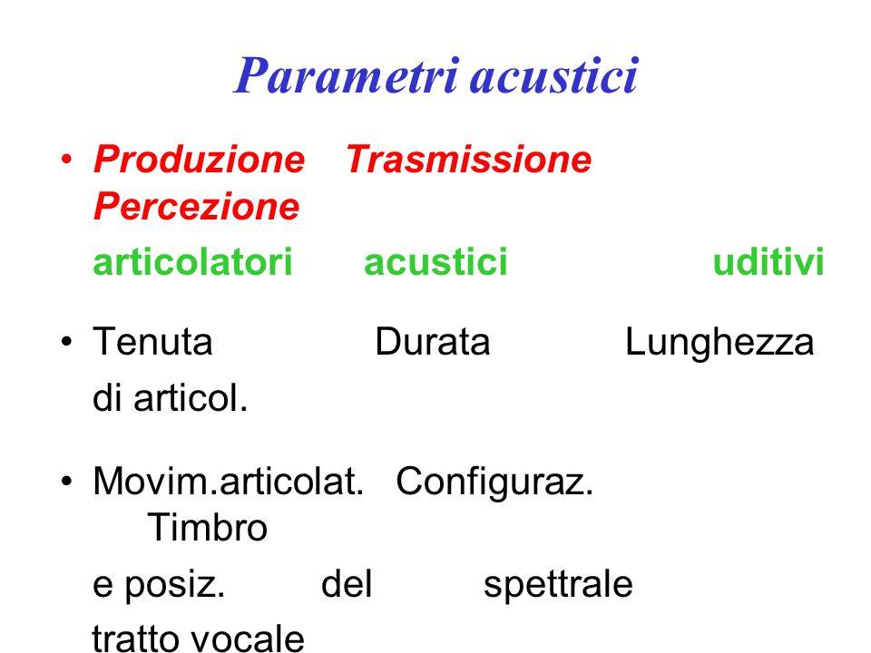 Parametri acustici Produzione Trasmissione Percezione