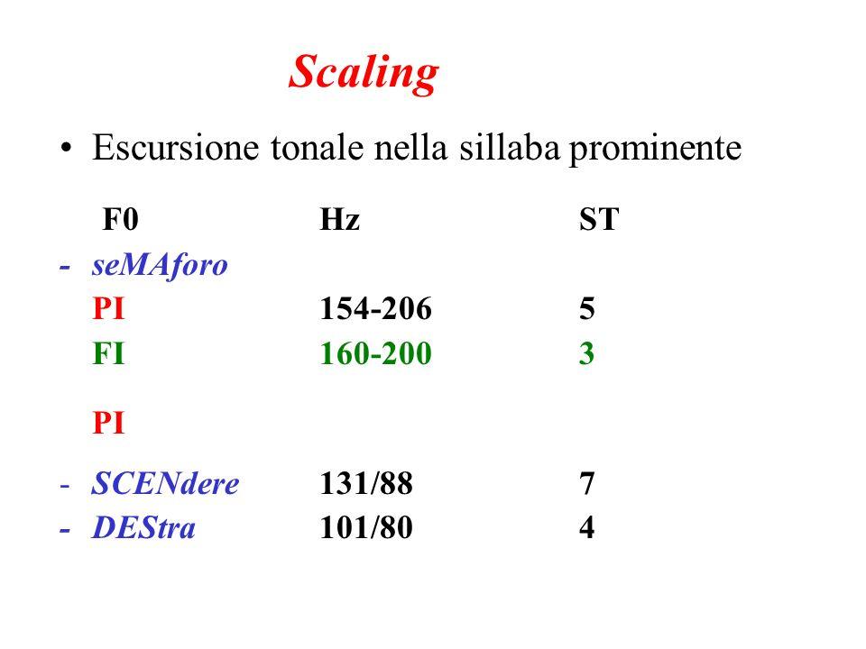 Scaling Escursione tonale nella sillaba prominente F0 Hz ST - seMAforo