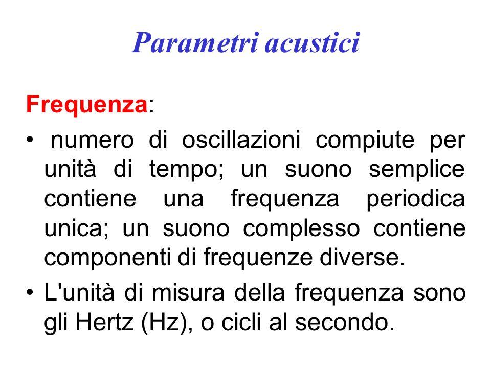 Parametri acustici Frequenza: