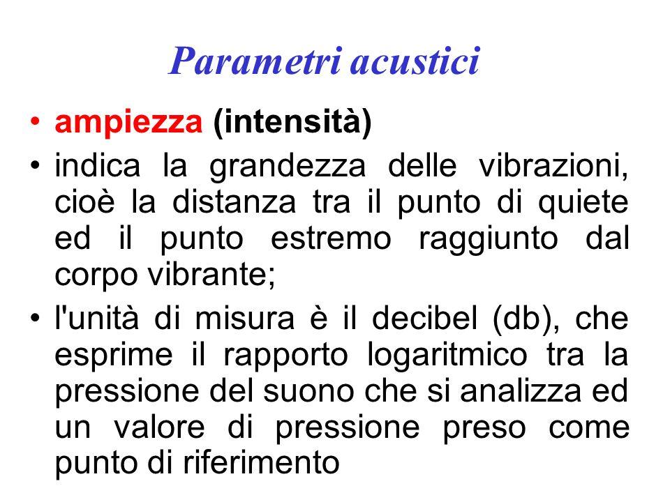 Parametri acustici ampiezza (intensità)