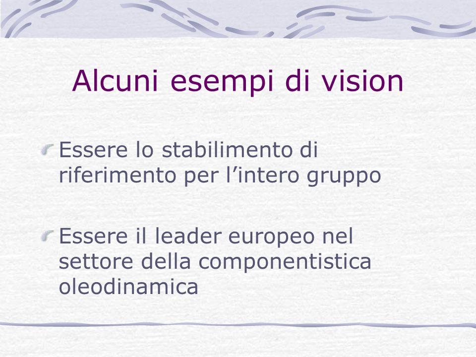 Alcuni esempi di vision