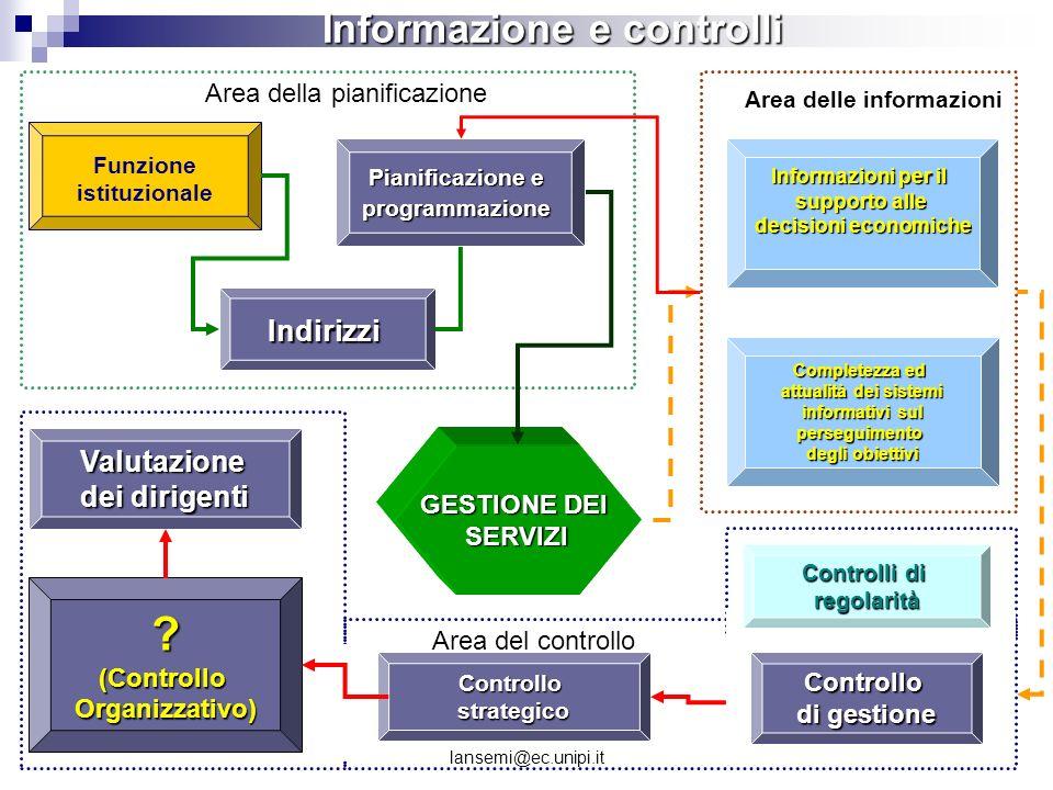 Informazione e controlli