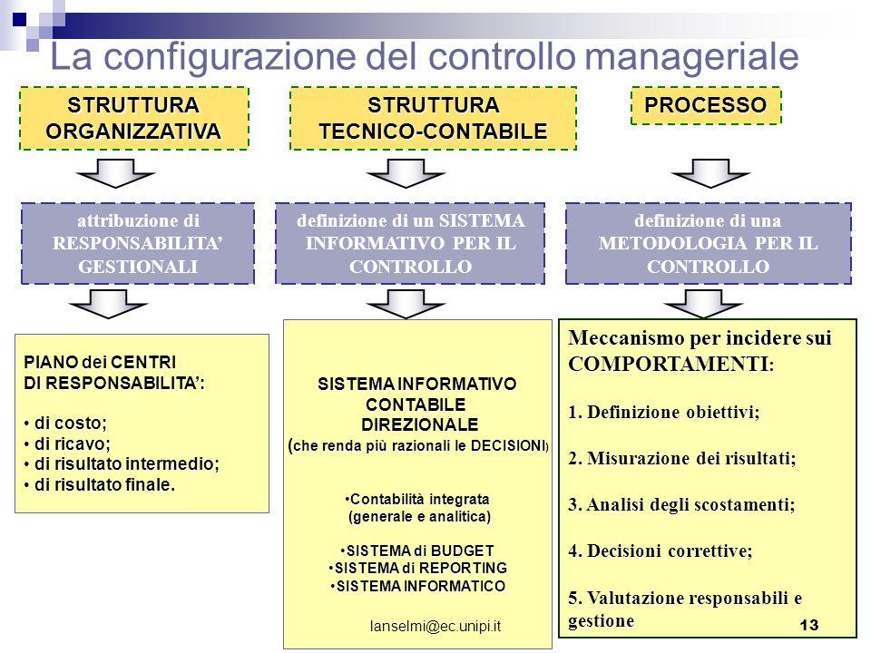 La configurazione del controllo manageriale