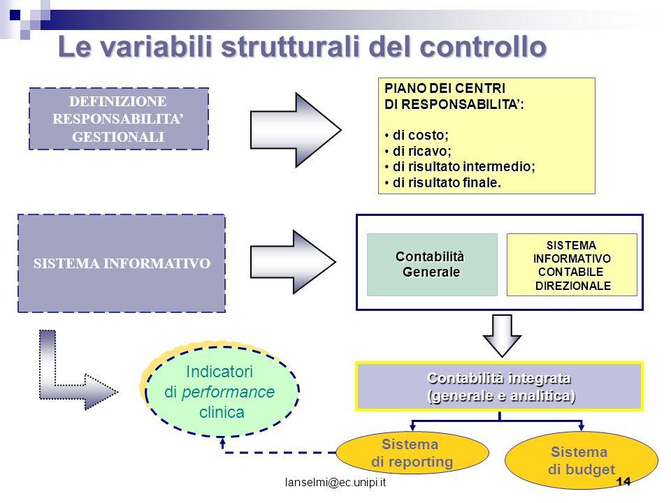 Le variabili strutturali del controllo