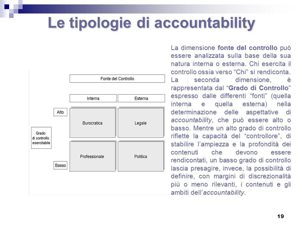 Le tipologie di accountability