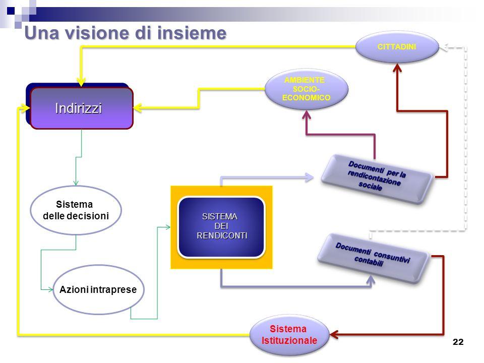 Una visione di insieme Indirizzi Sistema delle decisioni