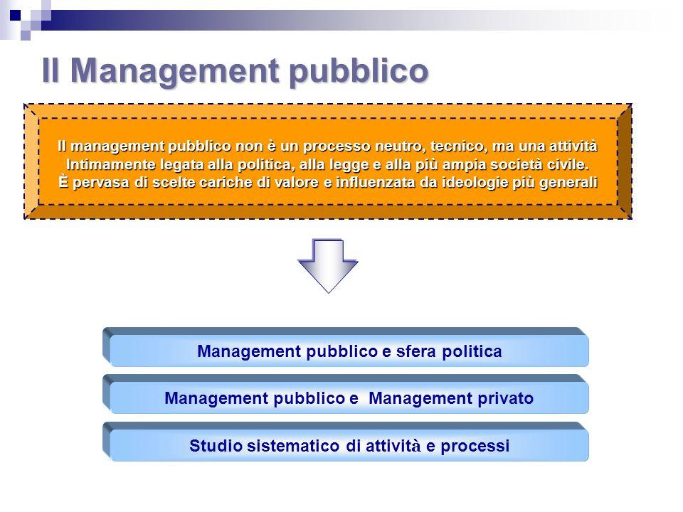 Il Management pubblico