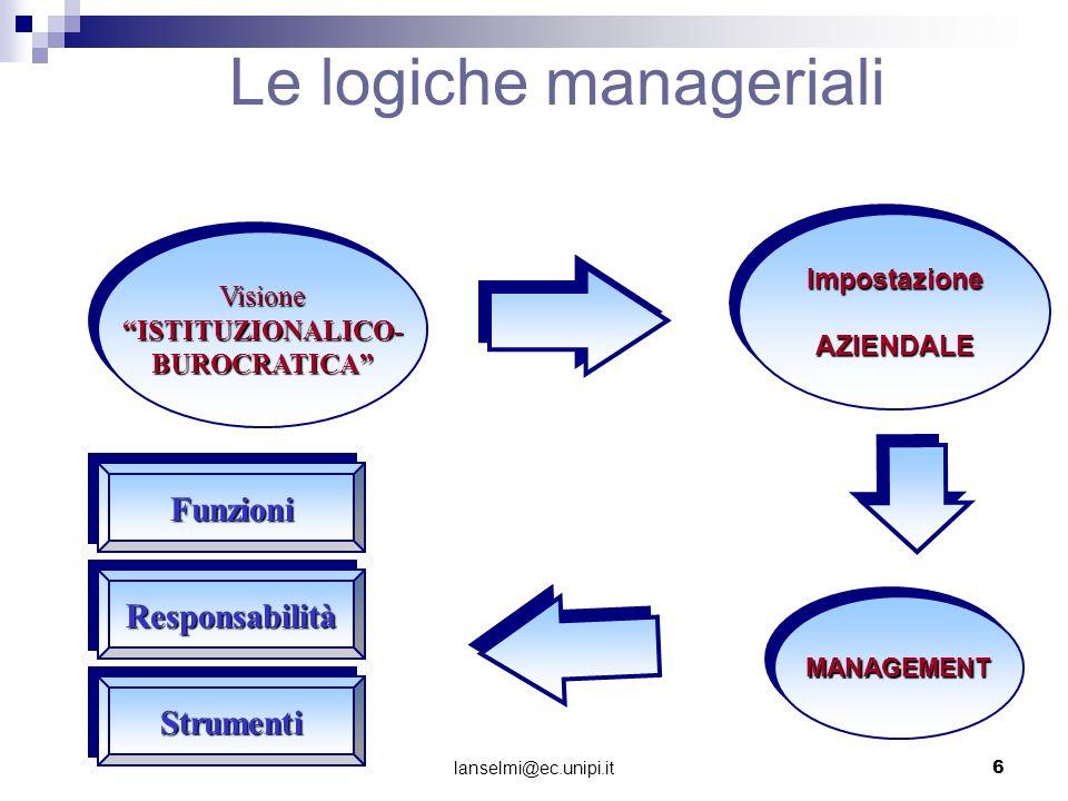 Le logiche manageriali