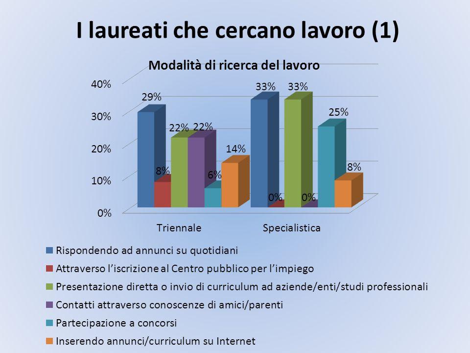 I laureati che cercano lavoro (1)