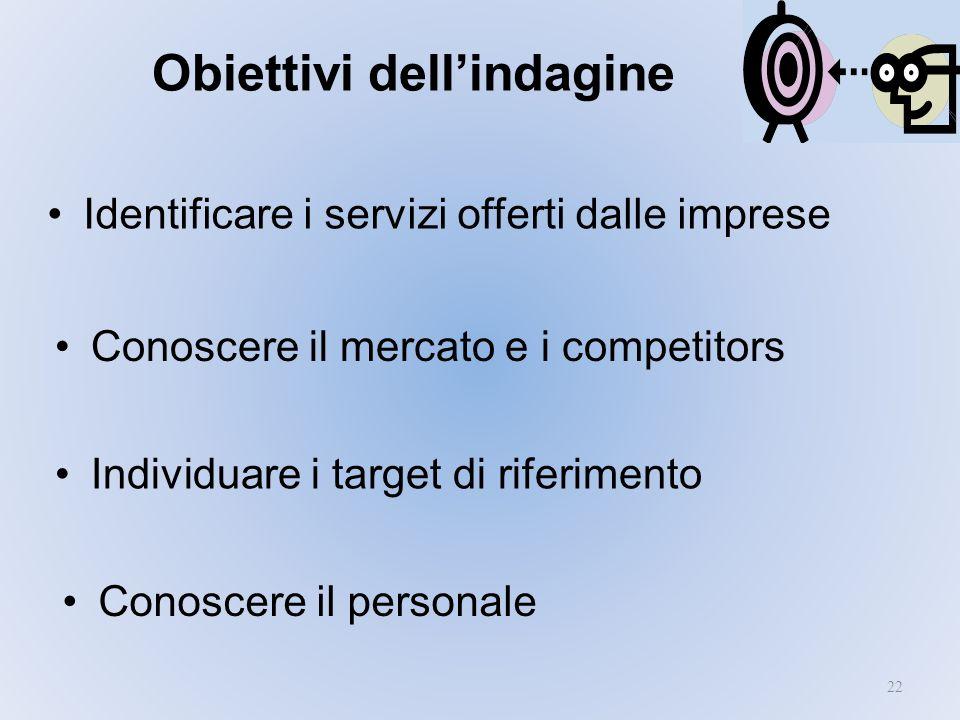 Obiettivi dell'indagine