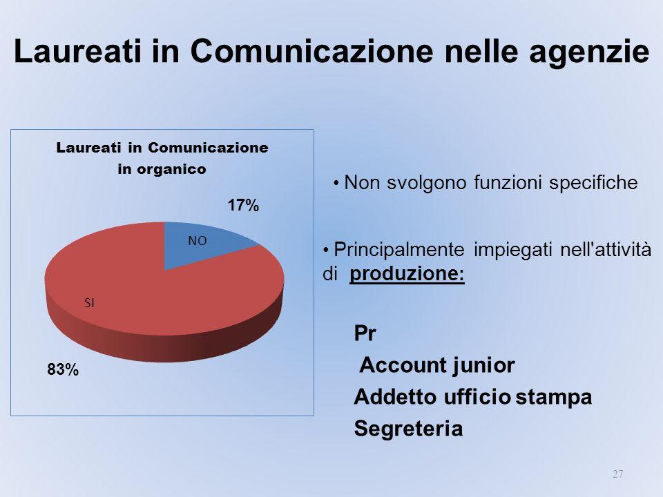 Laureati in Comunicazione nelle agenzie