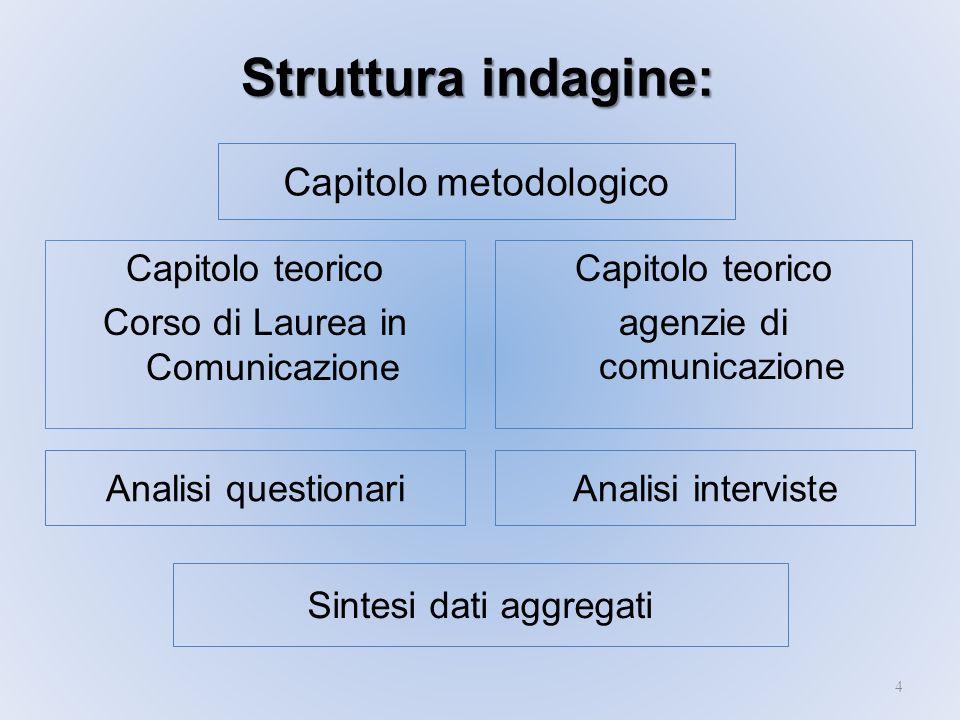 Struttura indagine: Capitolo metodologico Capitolo teorico