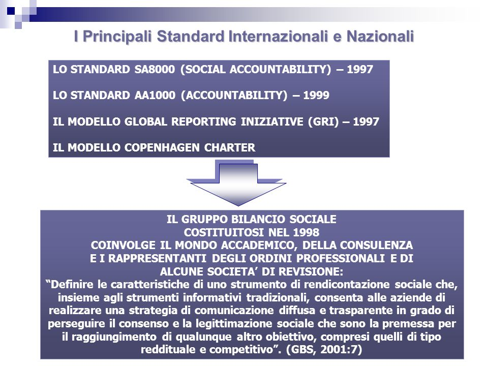 I Principali Standard Internazionali e Nazionali