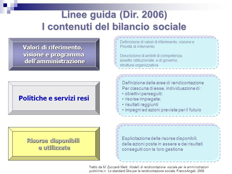 Linee guida (Dir. 2006) I contenuti del bilancio sociale