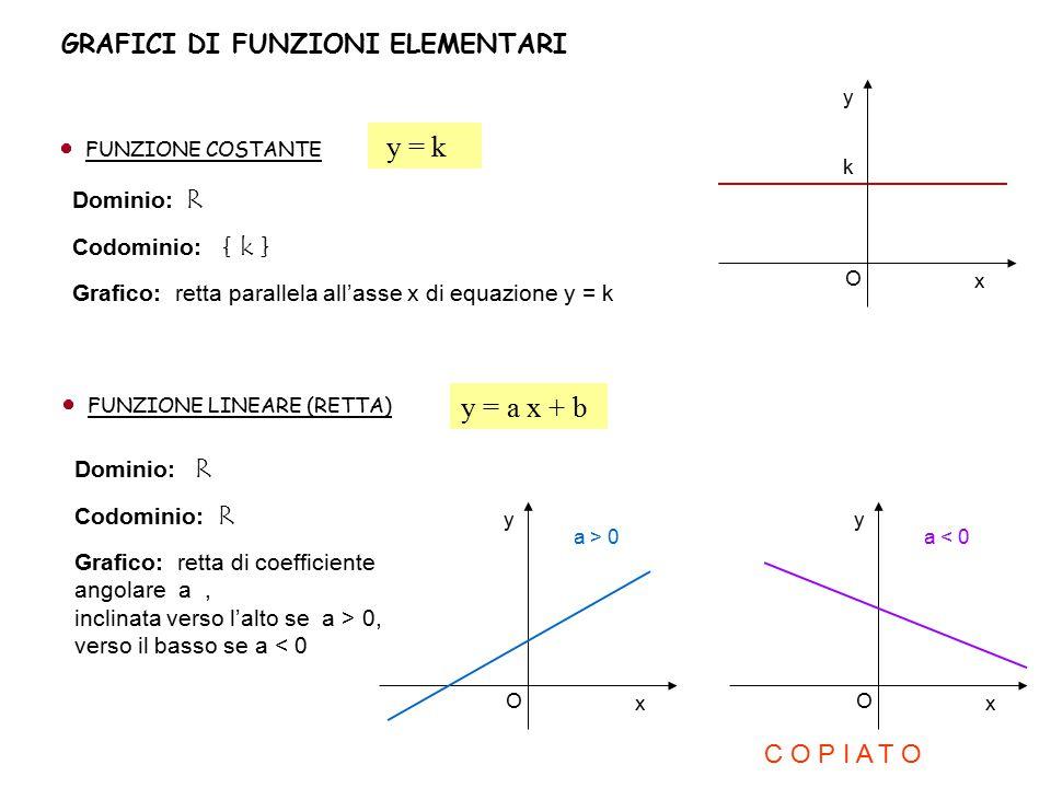 y = k y = a x + b GRAFICI DI FUNZIONI ELEMENTARI C O P I A T O
