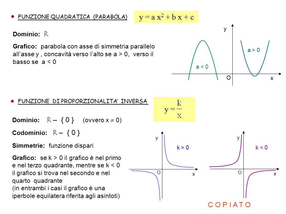 y = a x2 + b x + c y = C O P I A T O Dominio: R