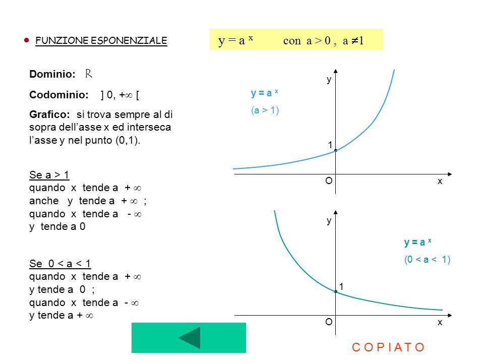 . . y = a x con a > 0 , a 1 C O P I A T O Dominio: R