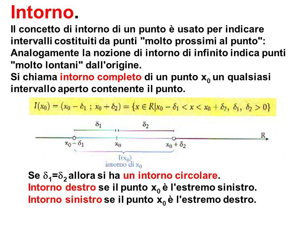 Intorno. Il concetto di intorno di un punto è usato per indicare intervalli costituiti da punti molto prossimi al punto : Analogamente la nozione di intorno di infinito indica punti molto lontani dall origine. Si chiama intorno completo di un punto x0 un qualsiasi intervallo aperto contenente il punto.