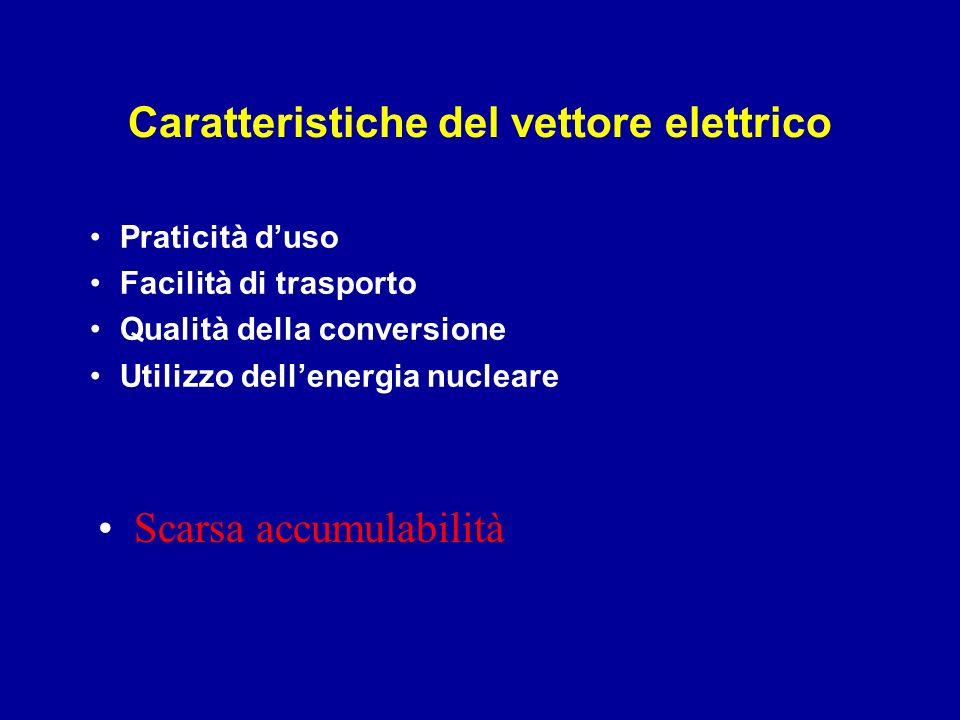 Caratteristiche del vettore elettrico
