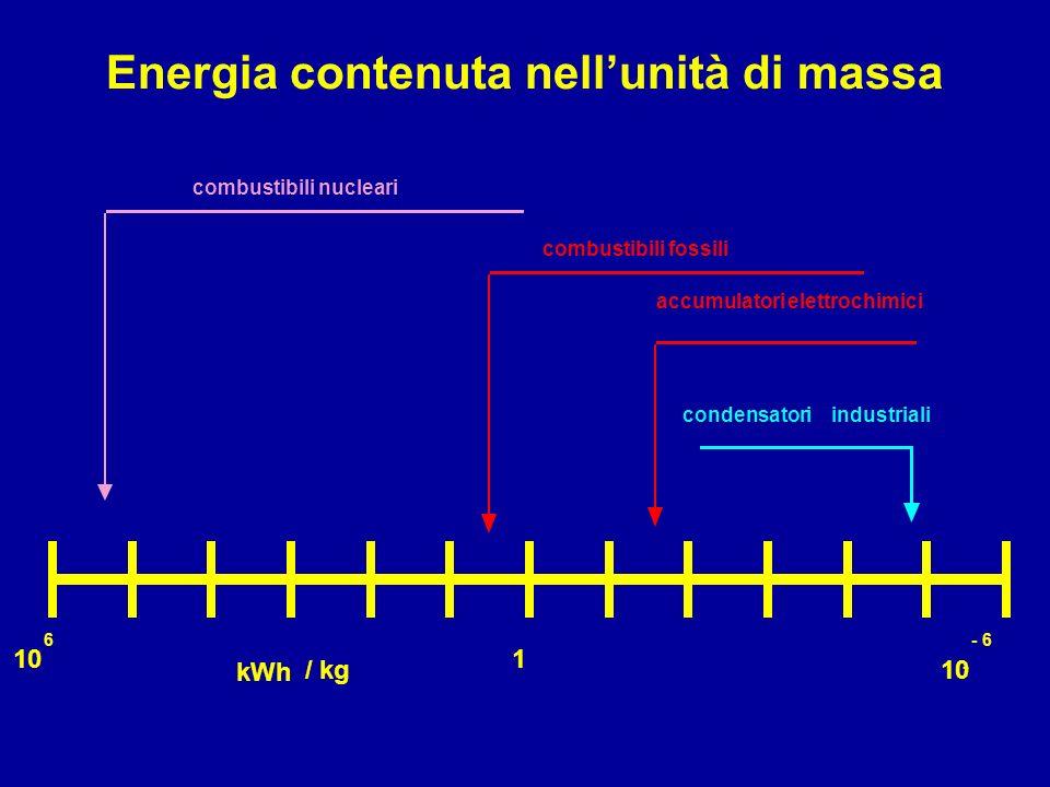 Energia contenuta nell'unità di massa