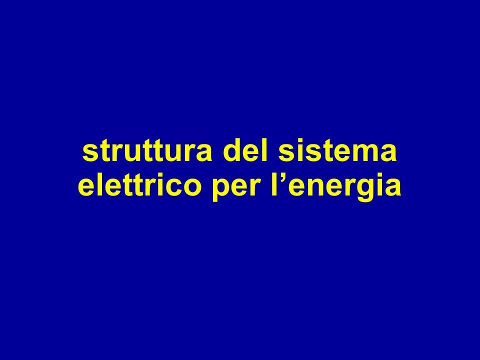 struttura del sistema elettrico per l'energia