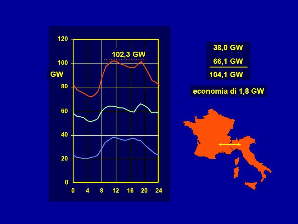 38,0 GW 66,1 GW 102,3 GW 104,1 GW GW economia di 1,8 GW 120 100 80 60