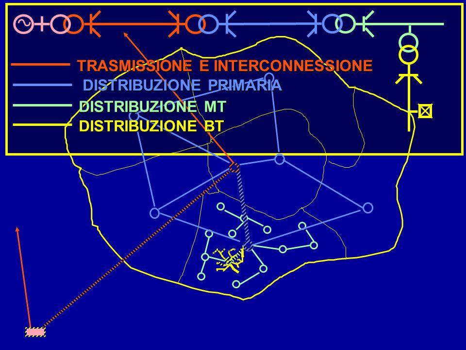 TRASMISSIONE E INTERCONNESSIONE