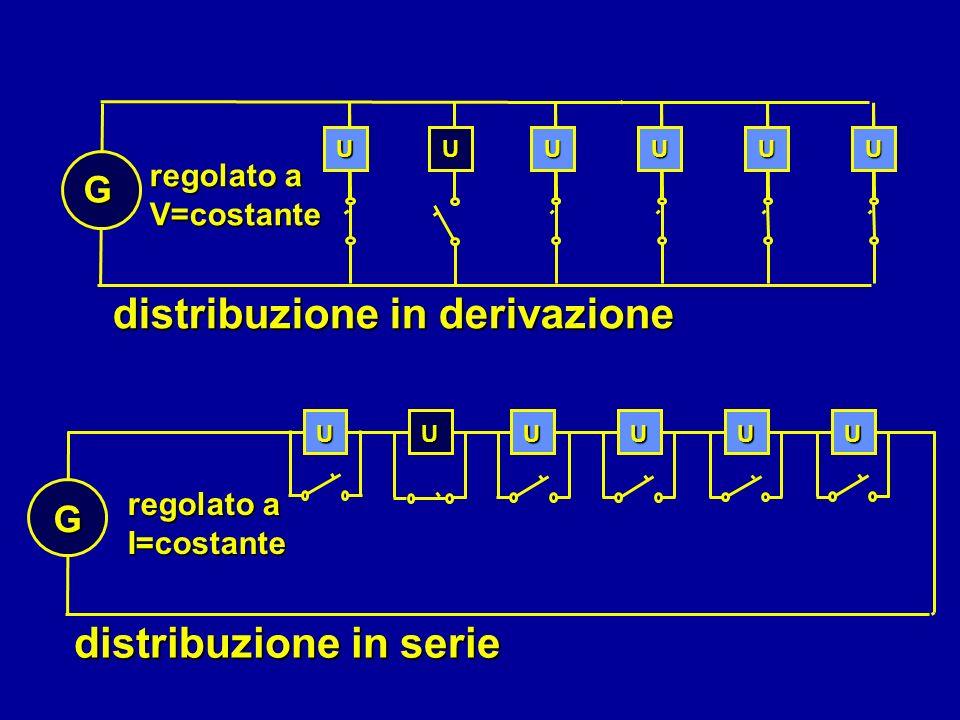 distribuzione in derivazione