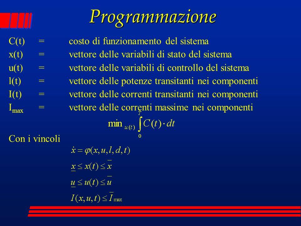 Programmazione C(t) = costo di funzionamento del sistema