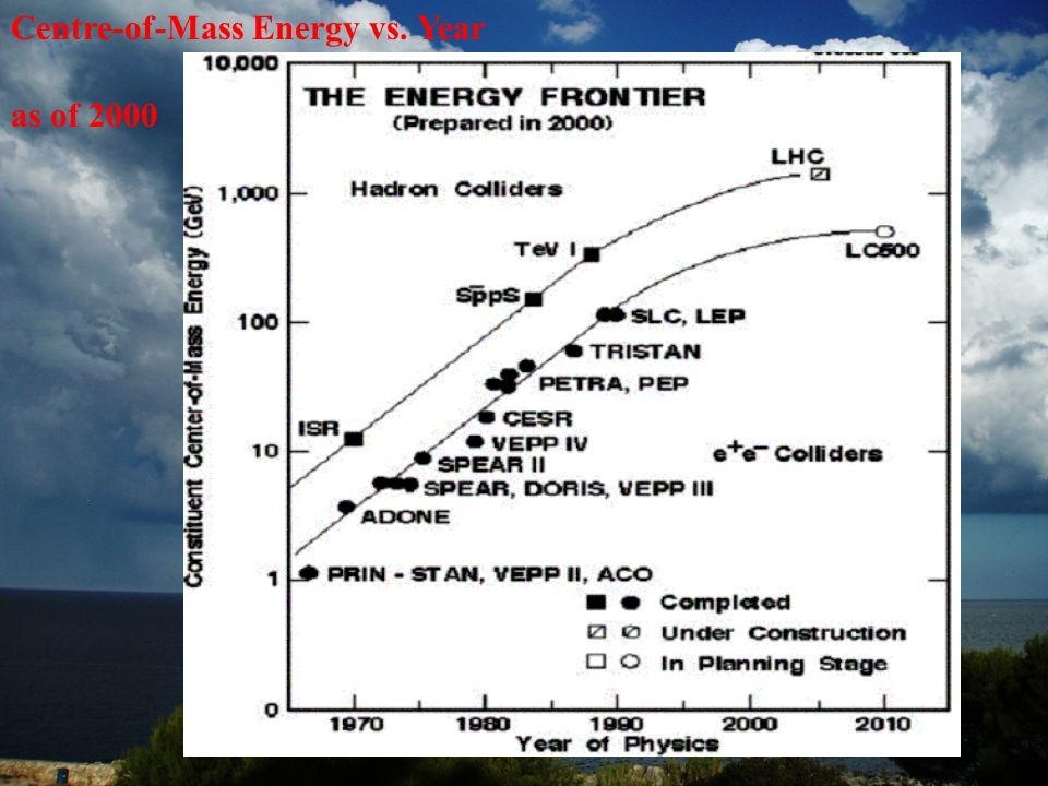 Centre-of-Mass Energy vs. Year