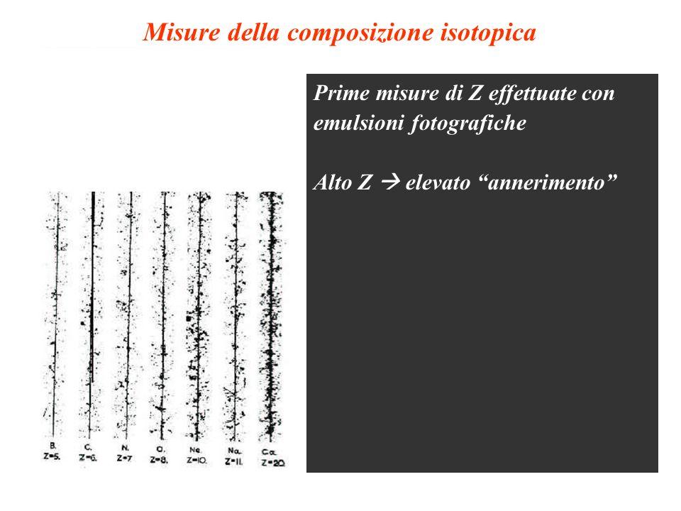Misure della composizione (emulsioni)