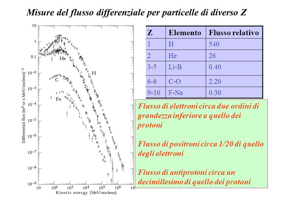 Misure del flusso differenziale per particelle di diverso Z