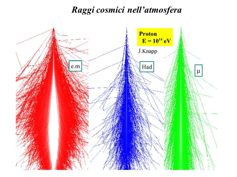 Raggi cosmici nell'atmosfera