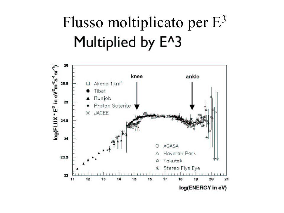Flusso moltiplicato per E3