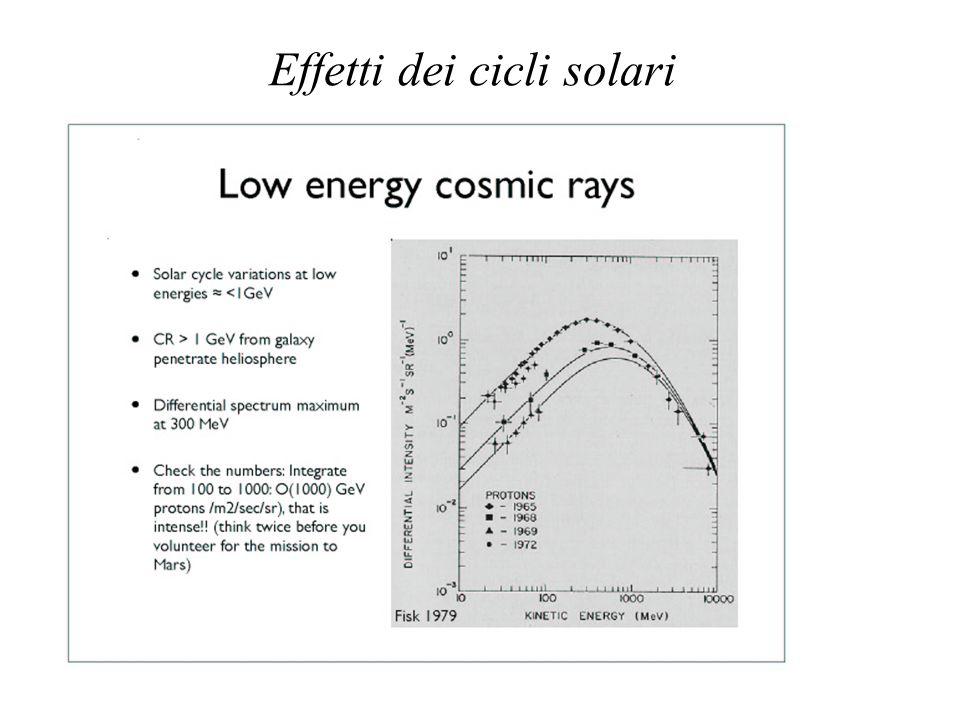 Effetti dei cicli solari