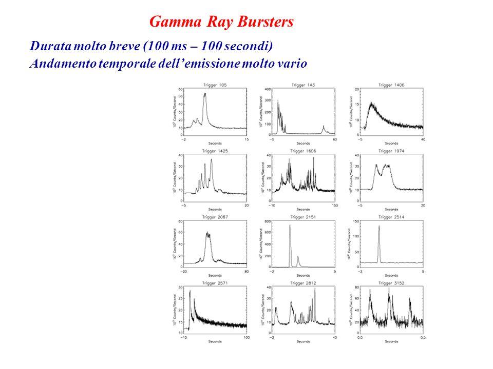 Gamma Ray Bursters Durata molto breve (100 ms – 100 secondi)