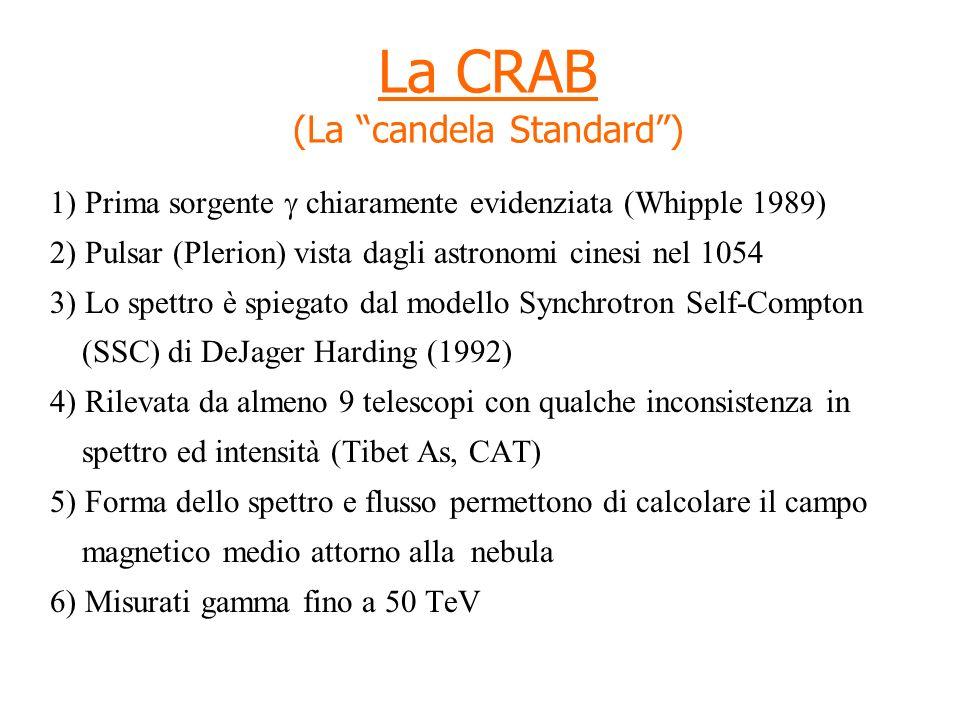 La CRAB (La candela Standard )