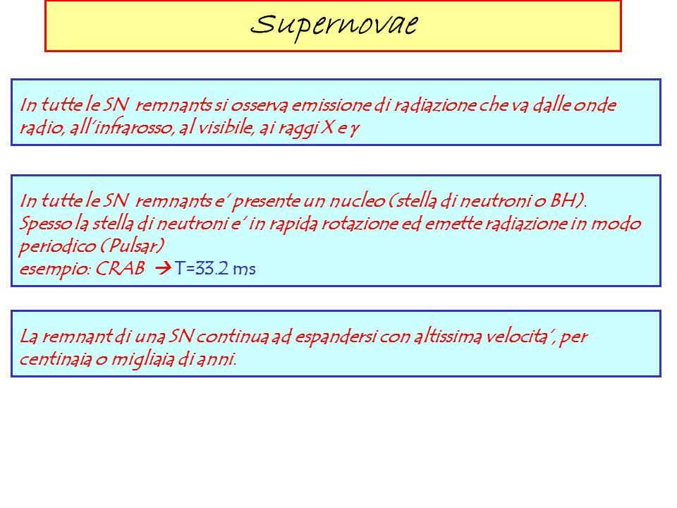 Supernovae In tutte le SN remnants si osserva emissione di radiazione che va dalle onde radio, all'infrarosso, al visibile, ai raggi X e g.