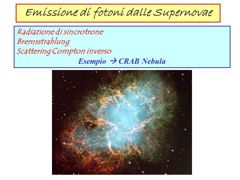 Emissione di fotoni dalle Supernovae