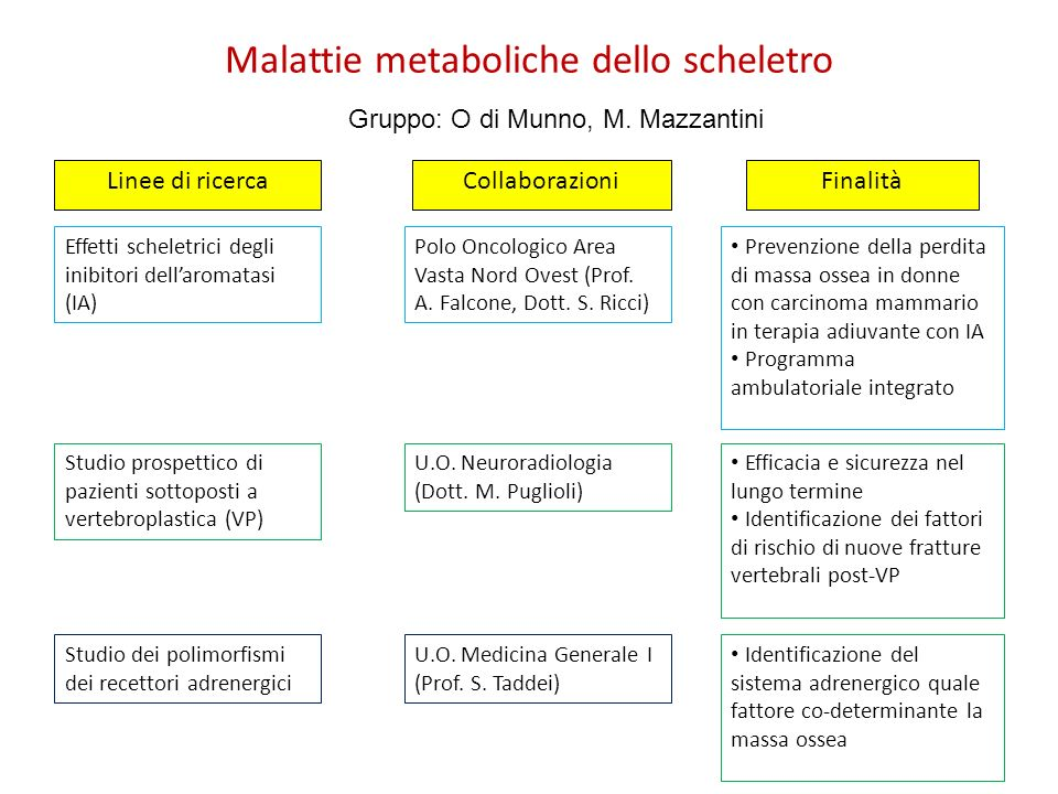 Malattie metaboliche dello scheletro