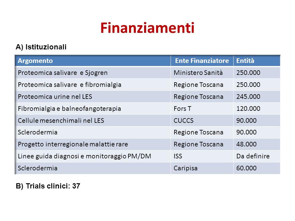 Finanziamenti A) Istituzionali Argomento Ente Finanziatore Entità