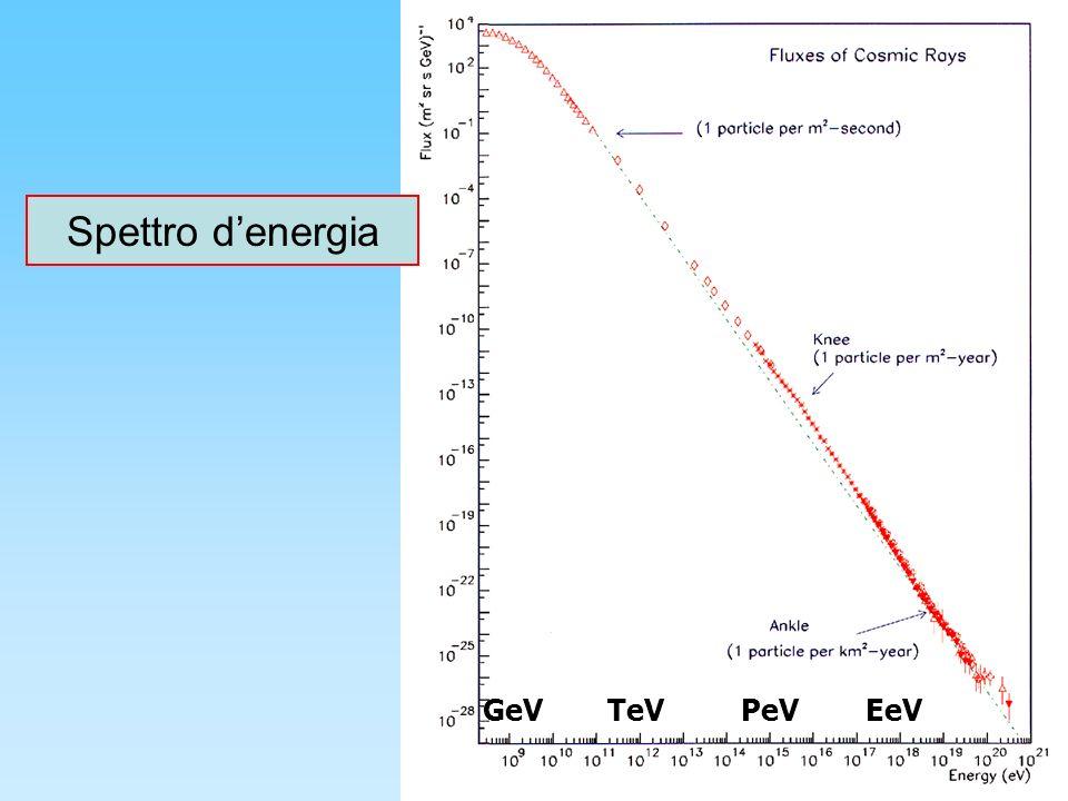 Spettro d'energia GeV TeV PeV EeV