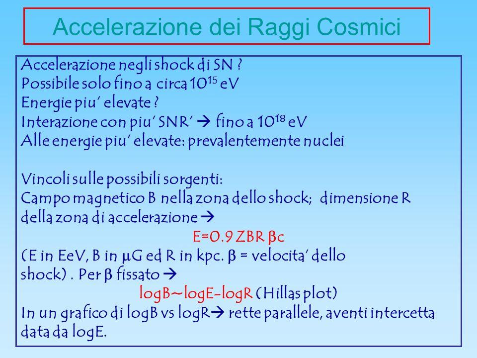 Accelerazione dei Raggi Cosmici