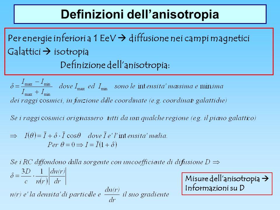 Definizioni dell'anisotropia