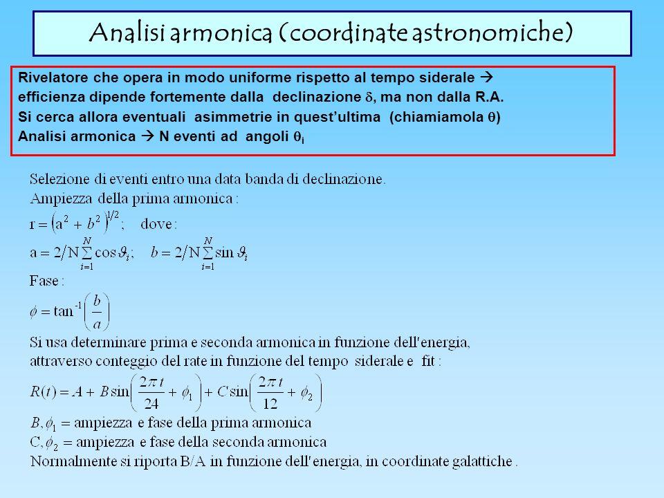 Analisi armonica (coordinate astronomiche)
