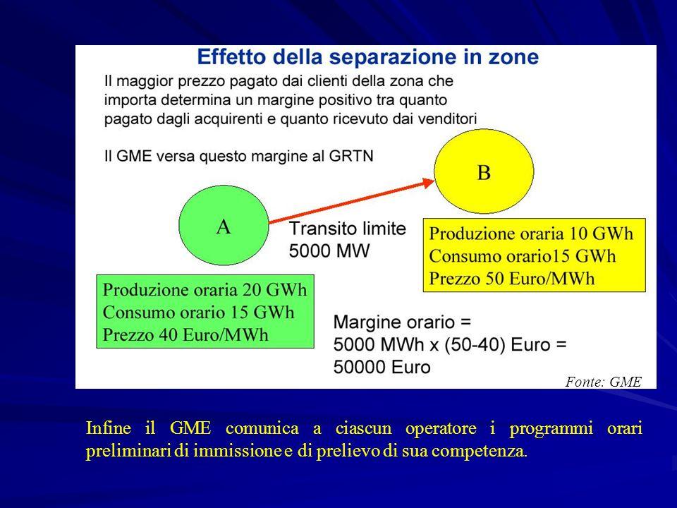 Fonte: GME Infine il GME comunica a ciascun operatore i programmi orari preliminari di immissione e di prelievo di sua competenza.