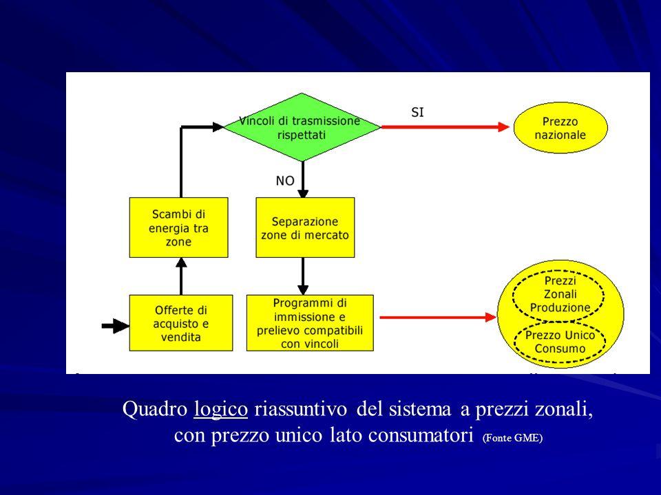 Quadro logico riassuntivo del sistema a prezzi zonali, con prezzo unico lato consumatori (Fonte GME)