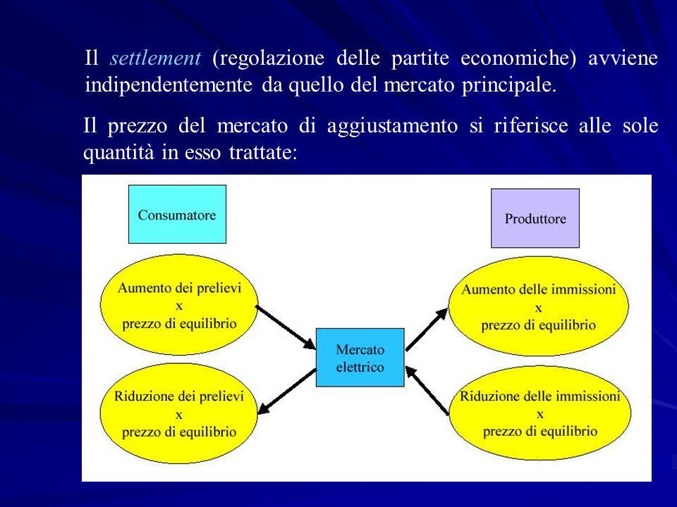 Il settlement (regolazione delle partite economiche) avviene indipendentemente da quello del mercato principale.