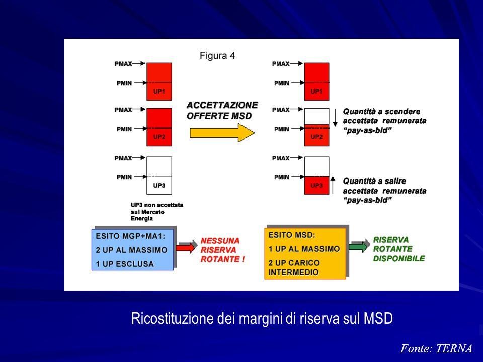 Ricostituzione dei margini di riserva sul MSD