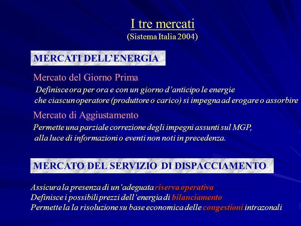 I tre mercati (Sistema Italia 2004)